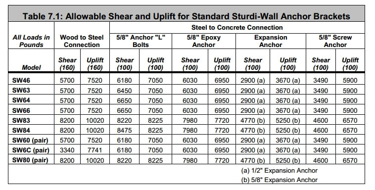 Sturdi Wall Design & Use Guide